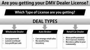 California Car Dealer License
