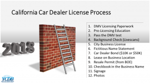 Process if you want to get started flipping cars in California