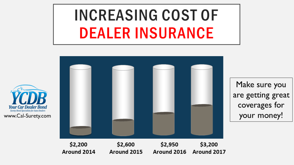 Caliifornia Used Car Dealer Insurance