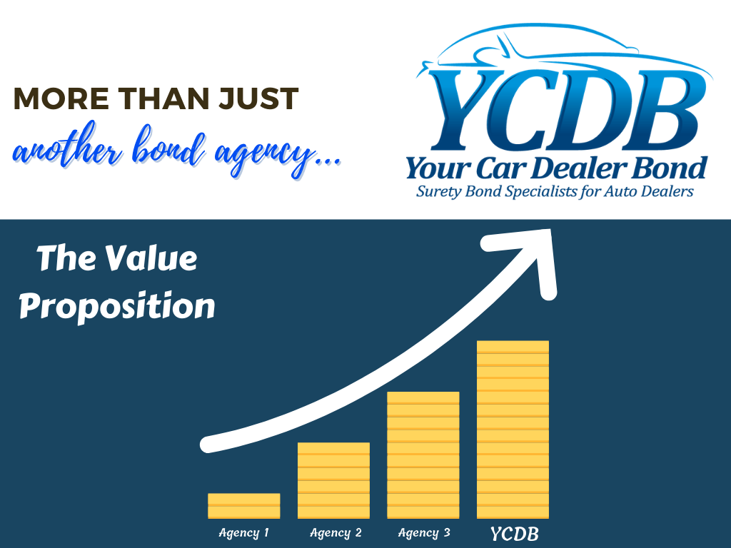 Your Car Dealer Insurance