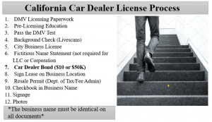 Car Dealer License