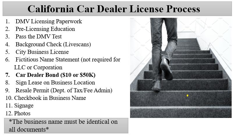 Used Car Dealer License Steps