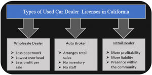 Types of CA Dealers
